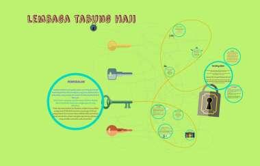 Latihan Industri Tabung Haji