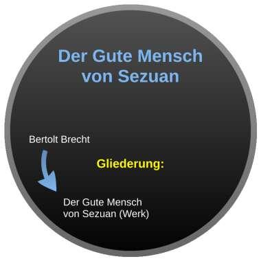 Analyse der gute szene von 5 mensch sezuan Brechts Dramentheorien