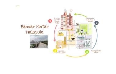 Bandar Pintar Malaysia By Syira Shahirah