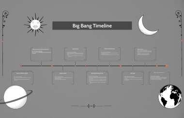 Big Bang Timeline By Symantha Fazzino