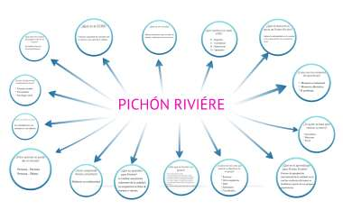 Pichon Riviere By